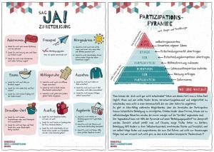 Plakat Kita-Beteiligung